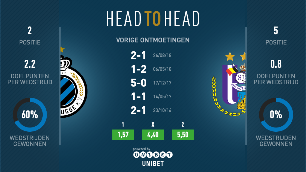 Club Brugge – Anderlecht: the Club Facts | club